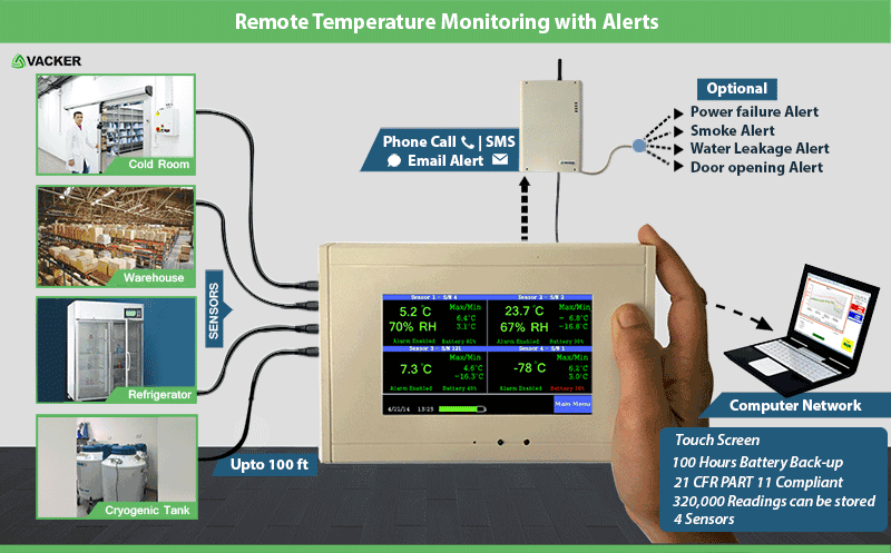 Remote Temperature Monitoring sensor with phone Alert - Vacker Kuwait