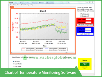 Chart of Temperature Monitoring  software - Vacker Kuwait