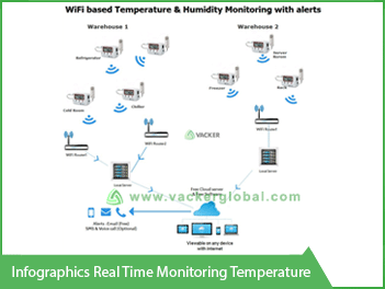 Infographics Real time Monitoring temperature - Vacker Kuwait