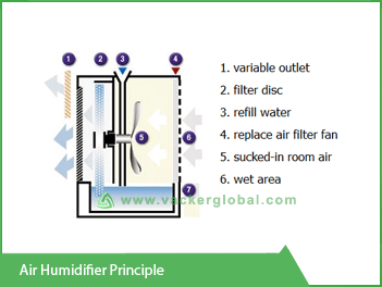 Air Humidifier Principal Vacker Kuwait