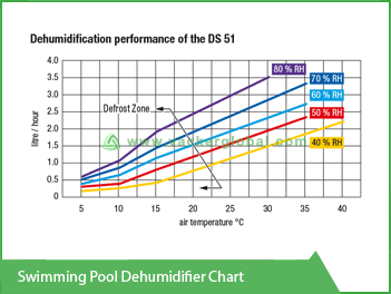 Swimming Pool Dehumidifier Chart Vacker Kuwait
