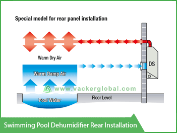 Swimming Pool Dehumidifier Rear Installation Vacker Kuwait