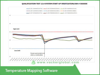 Temperature mapping software - Vacker Kuwait