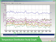 Temperature distribution study graph - Vacker Kuwait